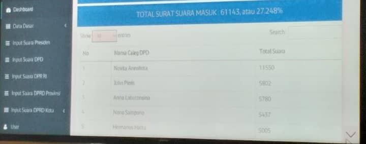Empat Incumbent Senator Masih Pimpin Suara di Ambon