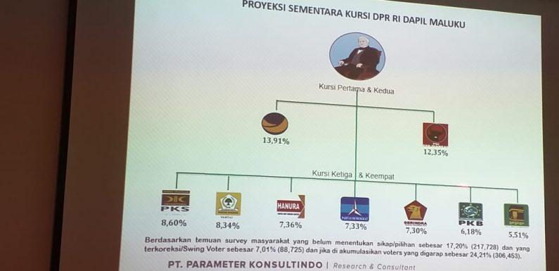 NasDem-PDIP Diprediksi Raih Kursi Pertama & Kedua DPR-RI