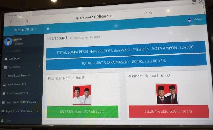 Jokowi-Maruf Menang di Ambon, Partisipasi Pemilih 80 Persen