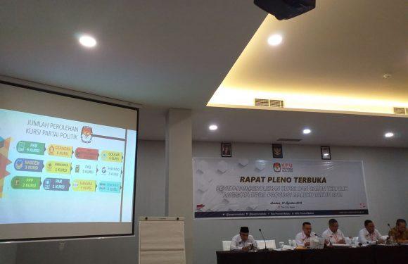 PDIP Kursi Terbanyak DPRD Maluku, Disusul Golkar & Gerindra